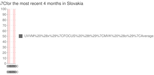 Multiple-poll+average+ for +KSS+ for the most recent +4+months+ in Slovakia